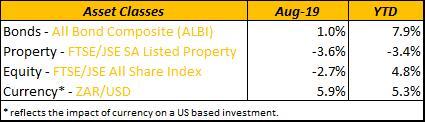 Asset-classes-aug2019
