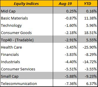 Indices-Aug2019