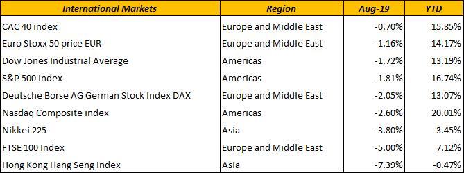 Int-markets-aug2019